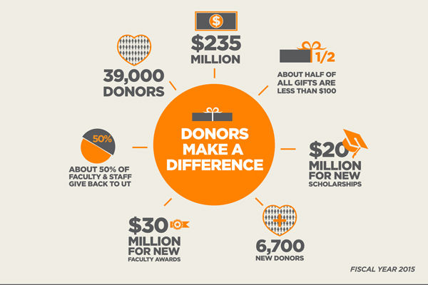 Donors make a difference info graphic