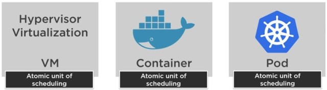 VM, Container and Pods