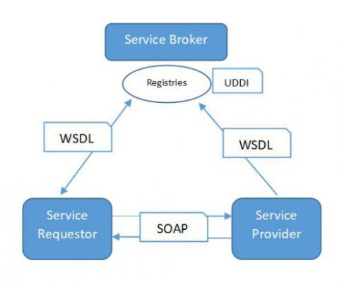 Web Service Architecture