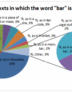 Pie of chart example also automatically group smaller slices in charts to one big slice rh chandoo