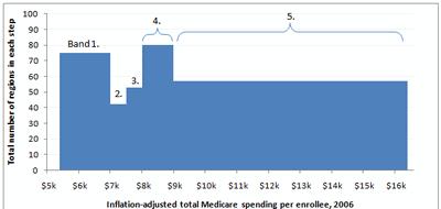 Medicare Chart Critique Figure_8