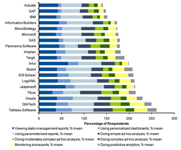 BI Vendor Survey Results - Stacked Bar Chart
