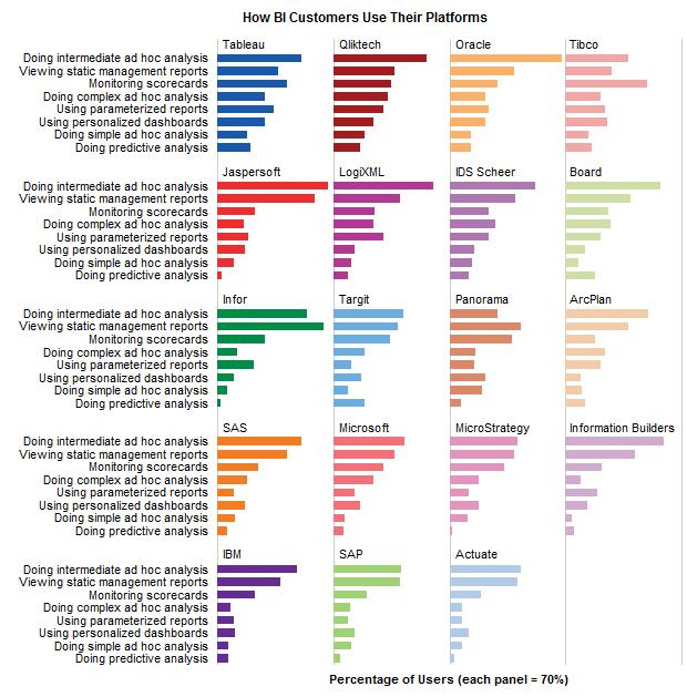 Panel Chart to Compare BI Vendors - Jon Peltier's chart