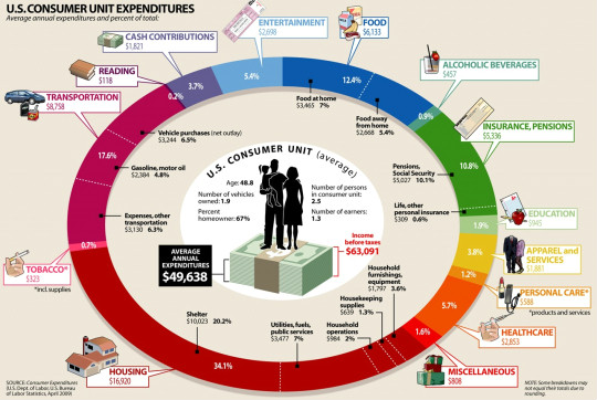 How are americans spending their money - bad charts