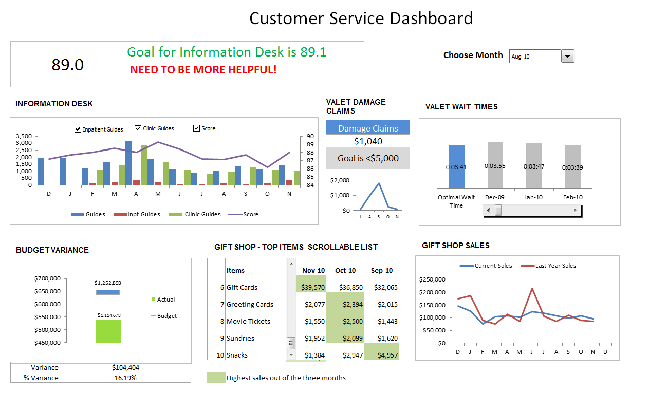 Look at the peaks and lows over days or months; Customer Service Dashboard Using Excel Download Template Learn How To Crete It