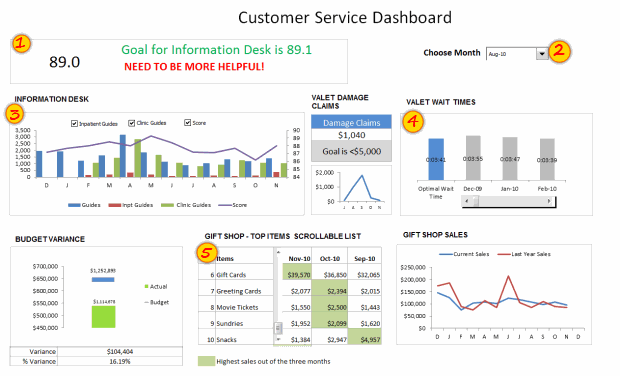 Customer Service Dashboard using MS Excel