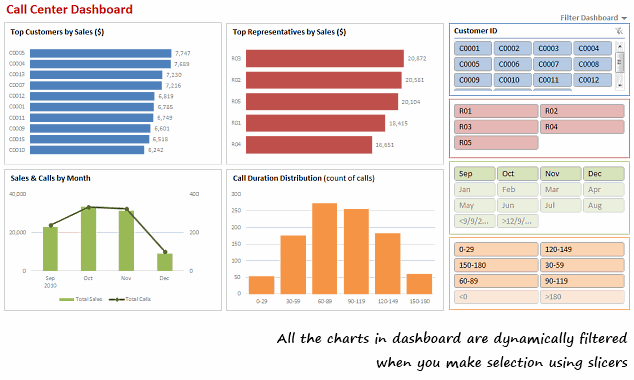 Make Dynamic Dashboards Using Excel 2010 Video Tutorial