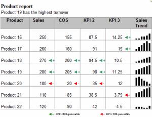 Chart 6 - Scrollable KPI List - Dynamic Dashboard