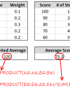 How to calculate weighted average in excel also formulas averages rh chandoo