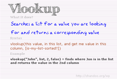 VLOOKUP Excel Formula - Syntax and Examples