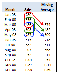 Calculate Moving Average using Excel Formulas