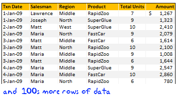 Grouping Dates in Pivot Tables