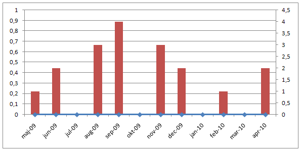 Project Status Reporting - Show Timeline of Milestones - Chart looks like this now