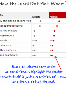 Survey results in dot plot panel chart followup on incell also plots excel antal expolicenciaslatam rh