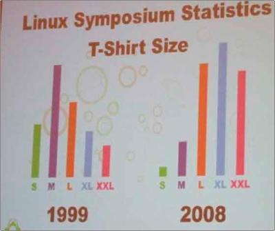 linux-symposium-t-shirt-sizes-1999-2008