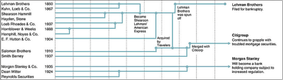 vanishing-act-how-each-bank-progressed-in-last-100-years