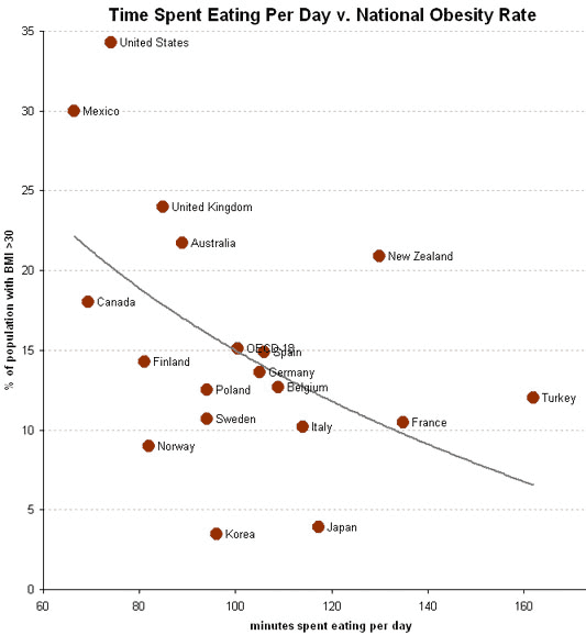 obesity-rate-vs-time-spent-eating