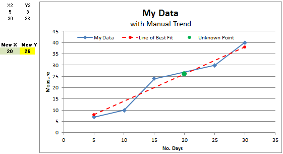 Trend Analysis & Forecasting using Manual Forecasting Technique in Excel