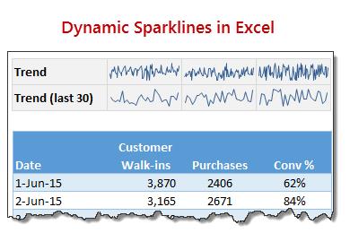 Dynamic Sparklines using Excel