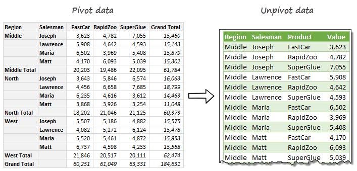 unpivot-data-using-power-query