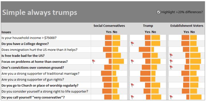 how-trump-happened-bar-chart