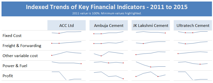 panel-chart-indexed-trends-multiple-variables