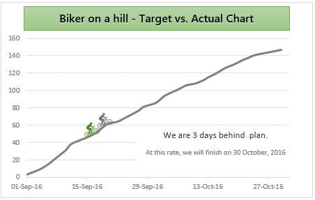 actual-vs-target-biker-on-hill-chart-5