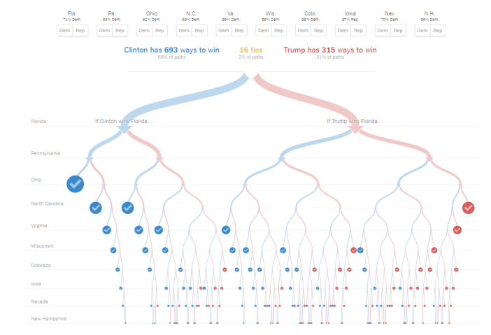 decision-tree-trump-hillary-nytimes