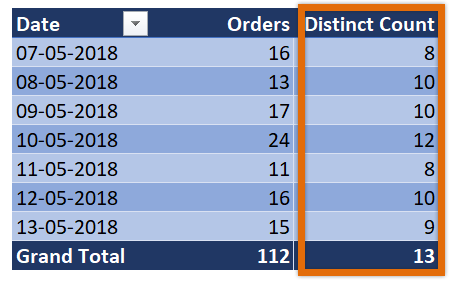distinct count in Excel - pivot table demo