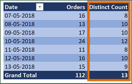 distinct count in Excel - pivot table demo