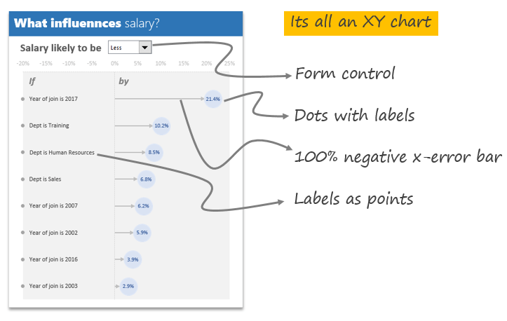 anatomy of key influencer chart in Excel