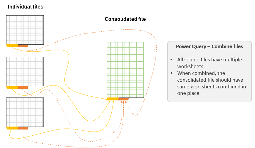 combine multiple files using power query