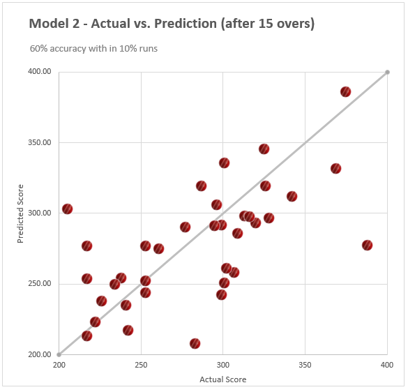 Actual vs. Predicted scores - cricket match score prediction model