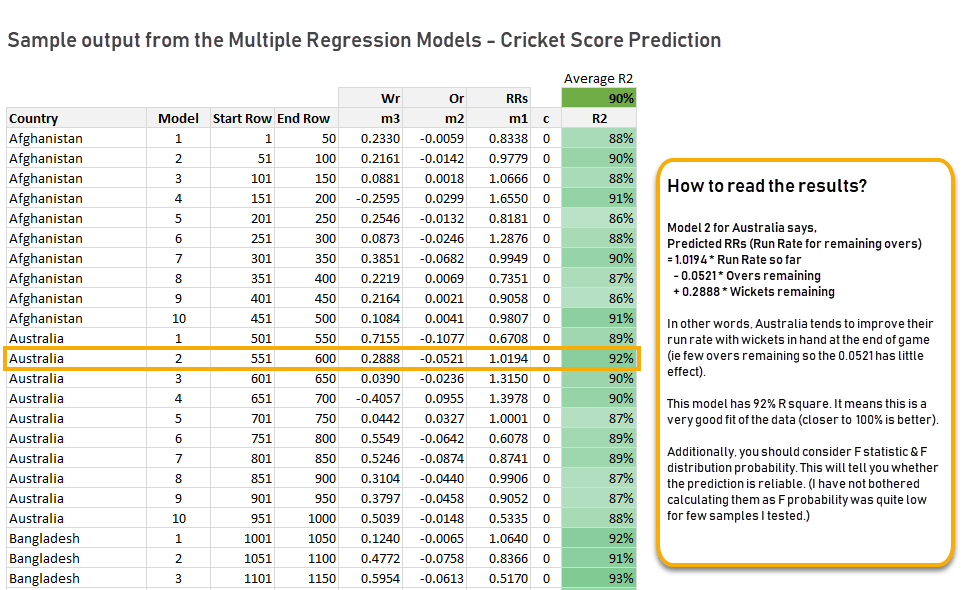 sample results from multiple regression - cricket score prediction