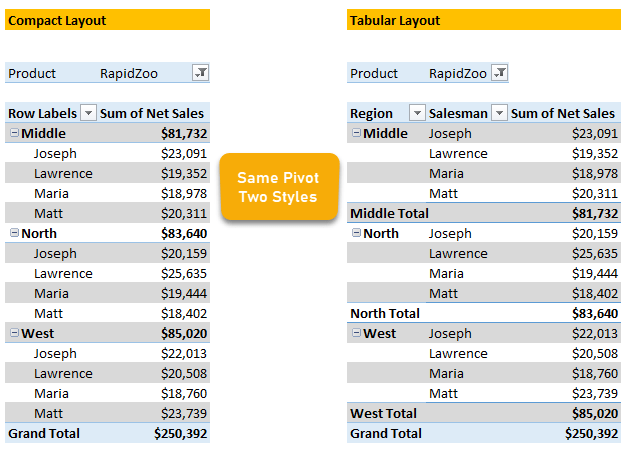 Compact vs. Tabular Layouts for Pivot Tables in Excel