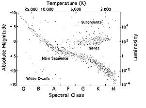 Chandra :: Educational Materials :: Stellar Evolution