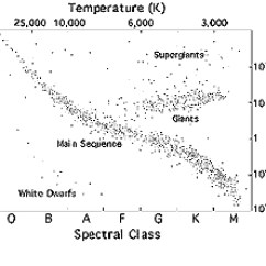 Hertzsprung Russell Diagram Activity Humerus Bone Chandra Educational Materials Stellar Evolution The H R