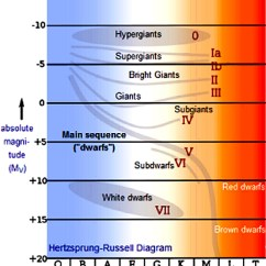 Hertzsprung Russell Diagram Activity Wiring Receptacle Chandra Educational Materials The H R
