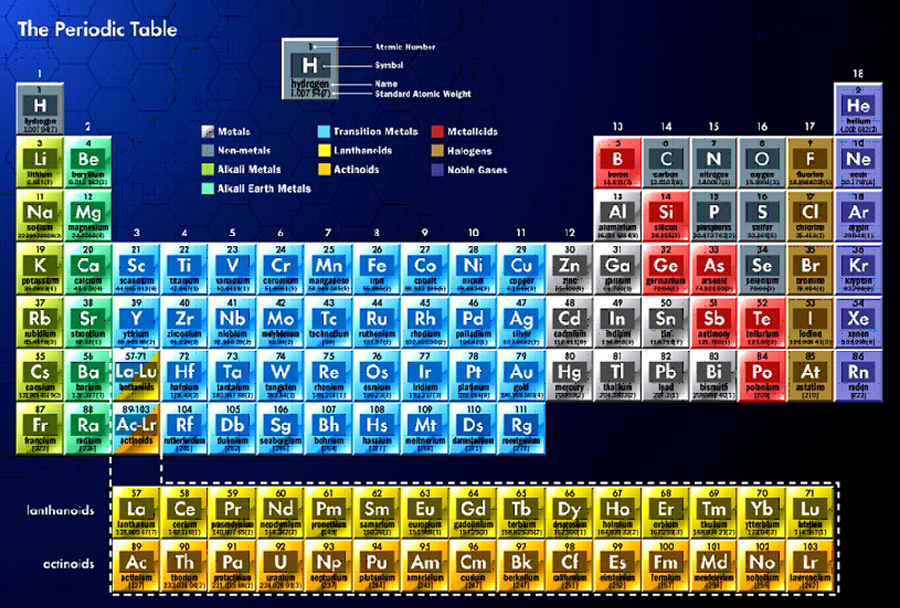 periodic elements diagram college basketball court chandra educational materials the hertzsprung russell