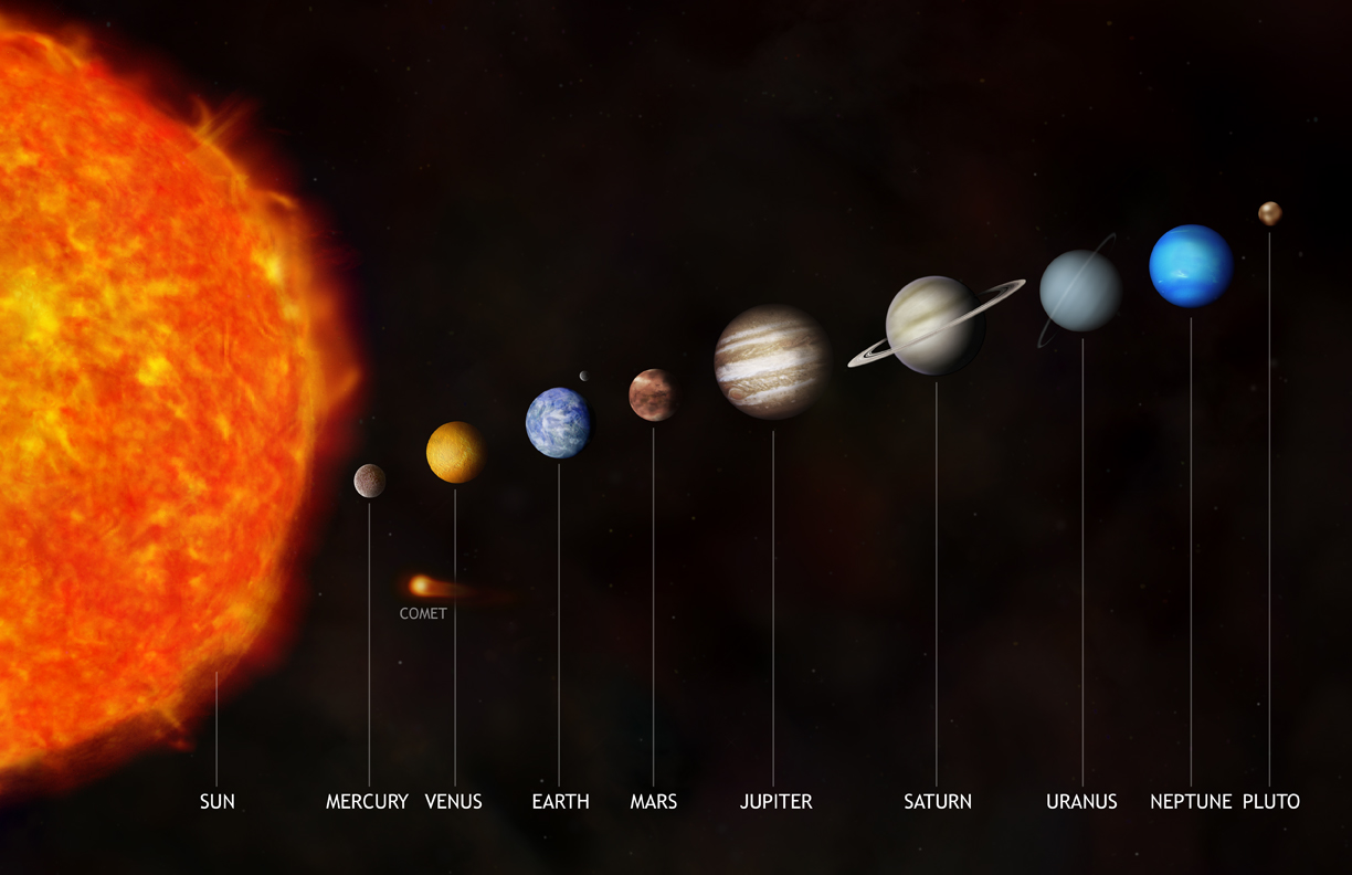diagram of the planets in order wiring 7 pin trailer plug toyota chandra resources solar system illustrations