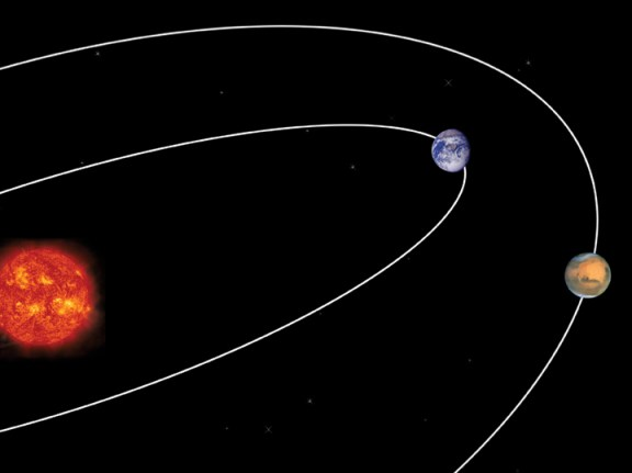 Image result for sun earth mars