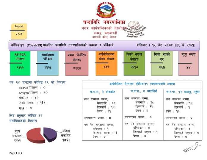 Chandragiri Corona Update 10