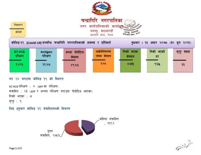 Chandragiri Corona Update 16