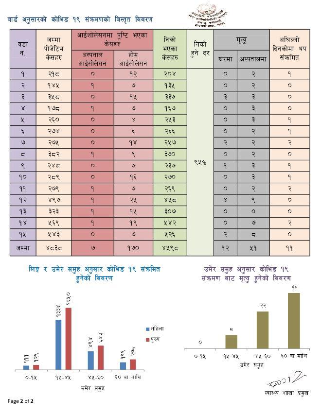 Chandragiri Corona Update2 11