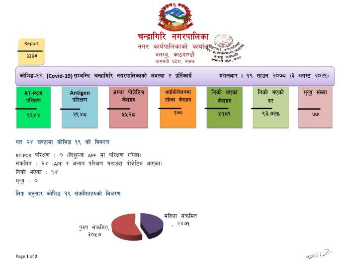 Chandragiri Corona Update2 2