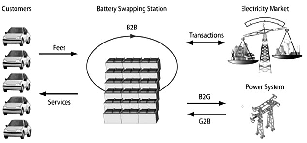 LOAD LEVELING ELECTRICITY VEHICLES TO GRID V2G POWER