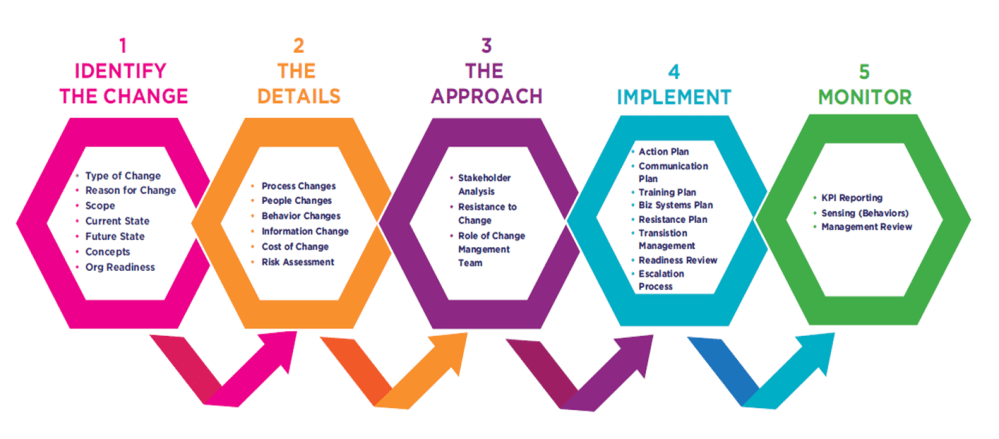 medium resolution of change management process flow ultimate guide rh change walkme com change management process flow diagram change