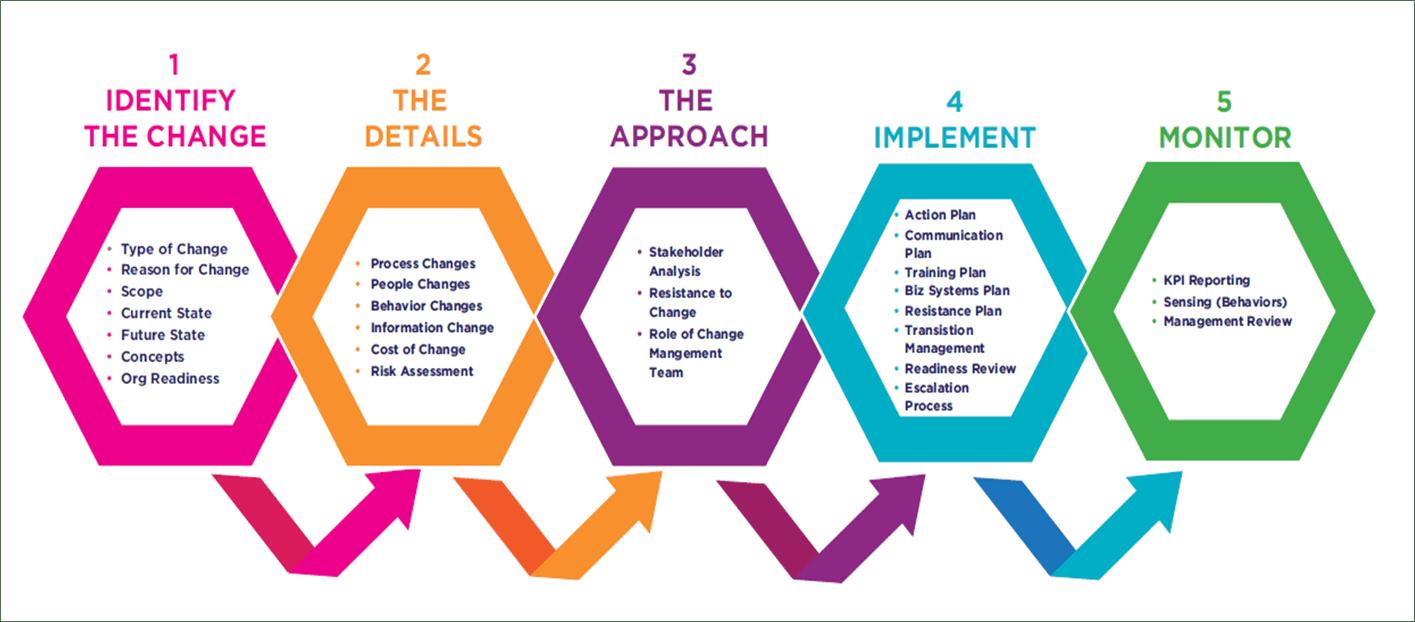 hight resolution of change management process flow ultimate guide rh change walkme com change management process flow diagram change