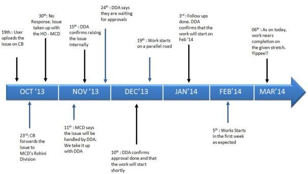 delhi issue timeline