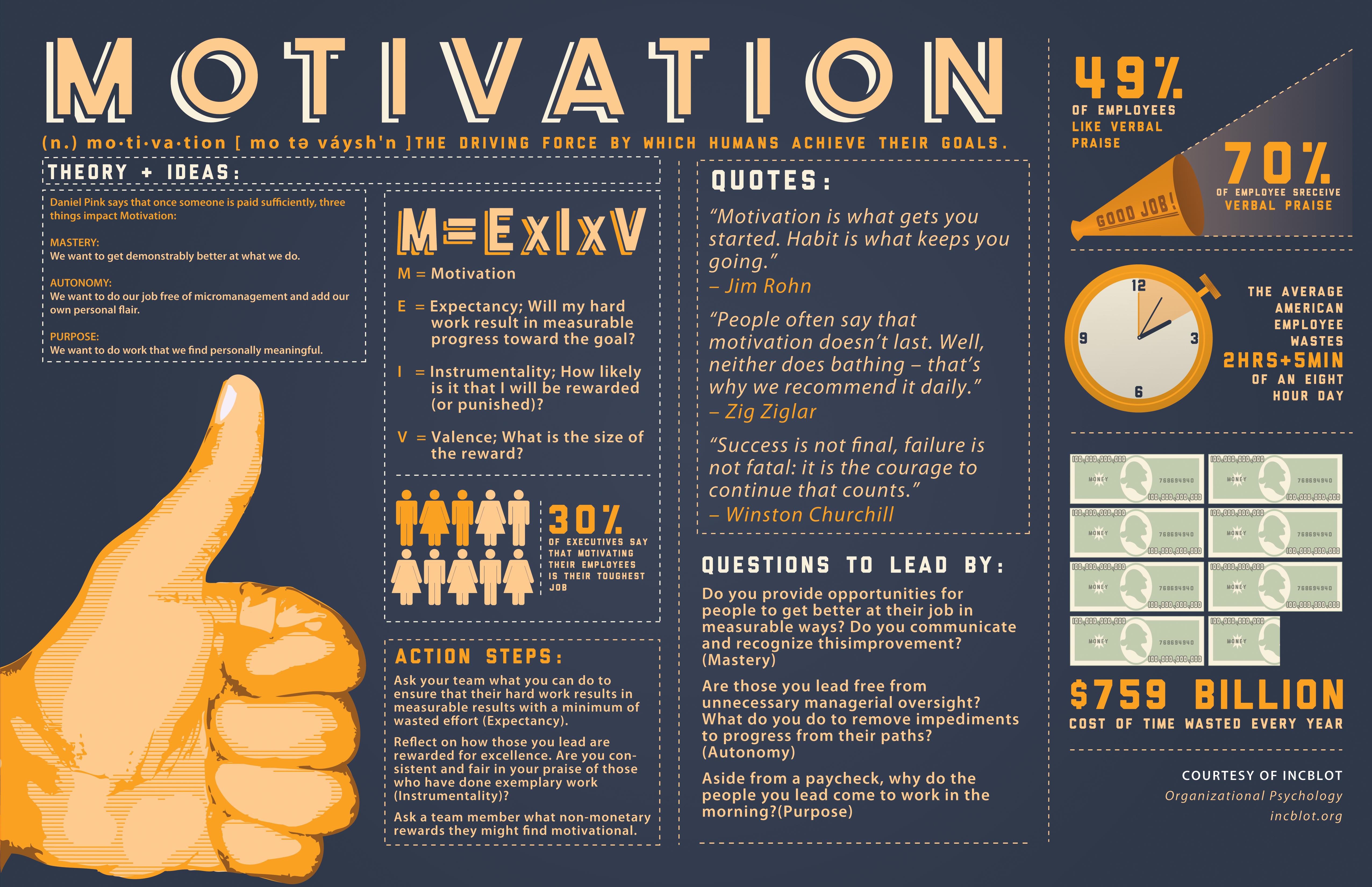 Change Management Infographics I Changecom